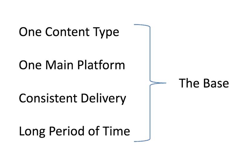 Grunnlag for innholdsmarkedsføring