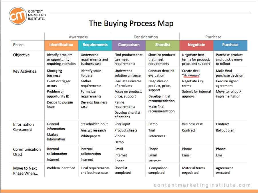 Rosenberg_buying-process-map-image-2