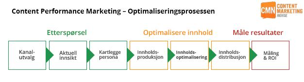 optimaliseringsprosessen-innhold