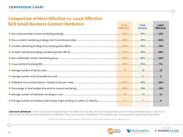 Effektive innholdsmarkedsførere vs. ineffektive
