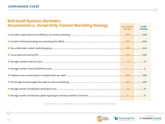 Dokumentert innholdsstrategi vs. udokumentert strategi