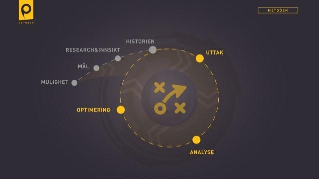 Innholdsmarkedsføring - strategi & metodikk