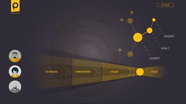 Plapre Metoden: Tiltrekke, Konvertere, Selge & Pleie