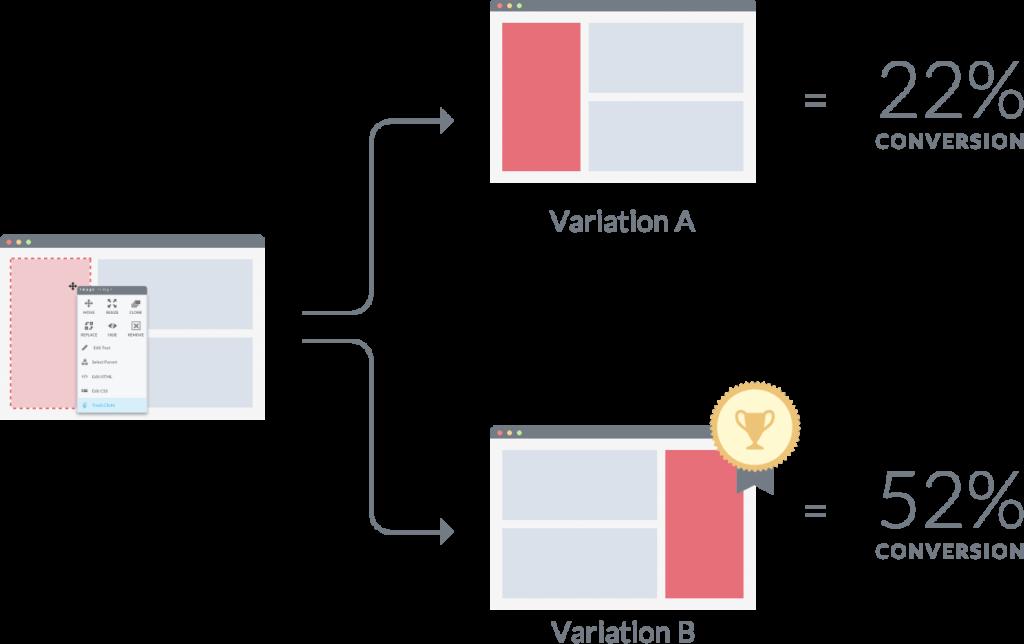 ab-testing-eksempel