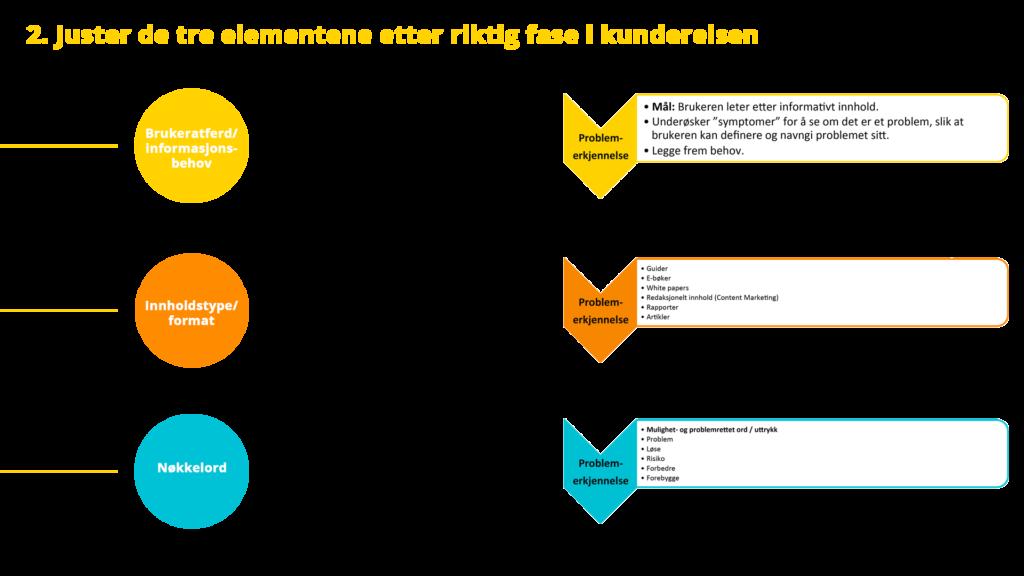 Innholdsmarkedsføring_ Kartlegge informasjonsbehov, innholdsformat og nøkkelord