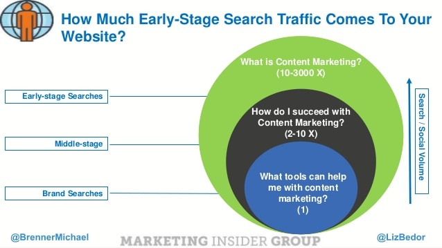 content-marketing-roi-whats-your-content-formula-25-638