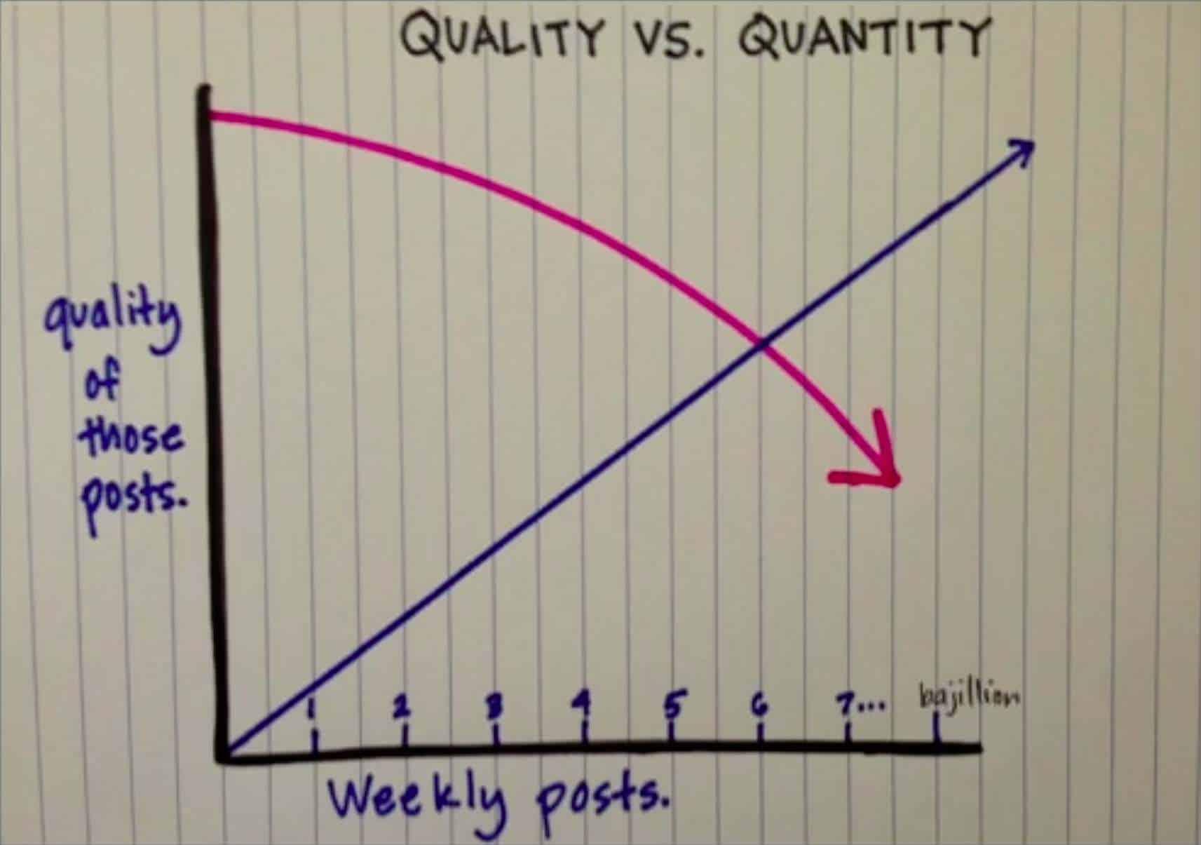 Kvalitet og kvantitet