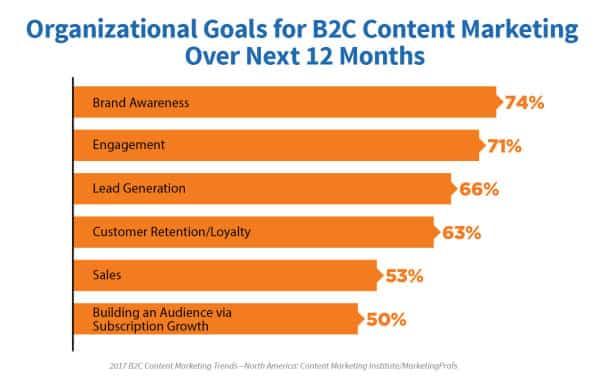 Forretningsmål & markedsmål for innholdsmarkedsføring