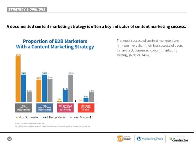 Content Marketing i 2019