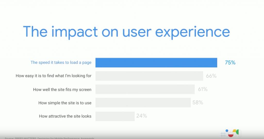Bilde som viser statistikk om brukeropplevelse